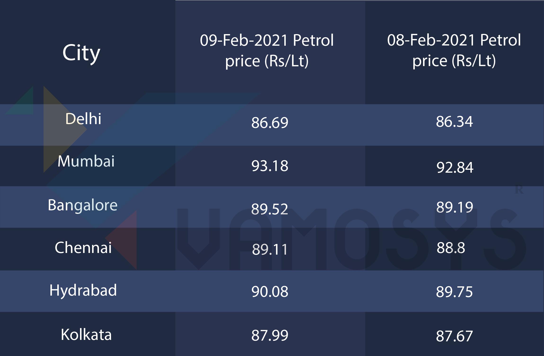 petrolrate in India