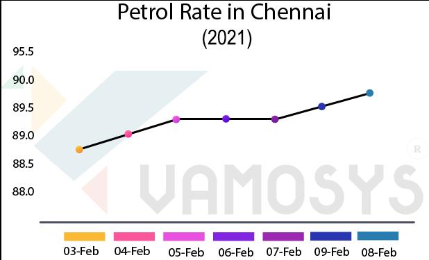 petrol rate in chennai